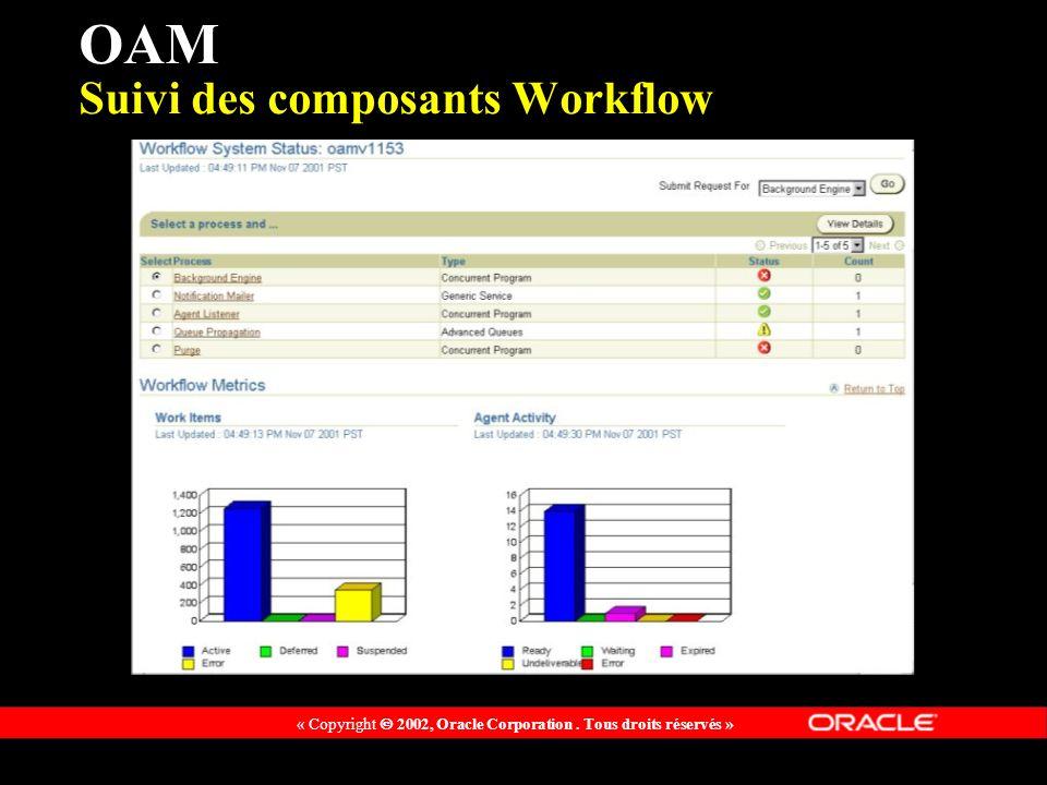 « Copyright 2002, Oracle Corporation. Tous droits réservés » OAM Suivi des composants Workflow