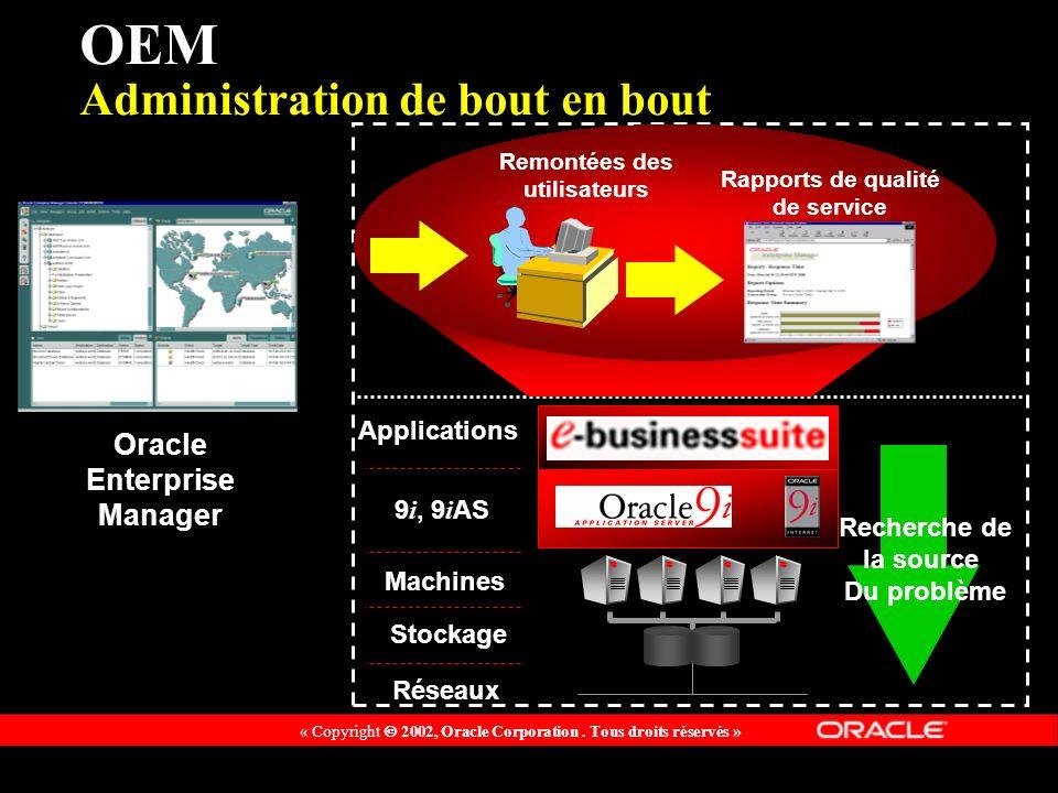 « Copyright 2002, Oracle Corporation. Tous droits réservés » Oracle Enterprise Manager Recherche de la source Du problème OEM Administration de bout e