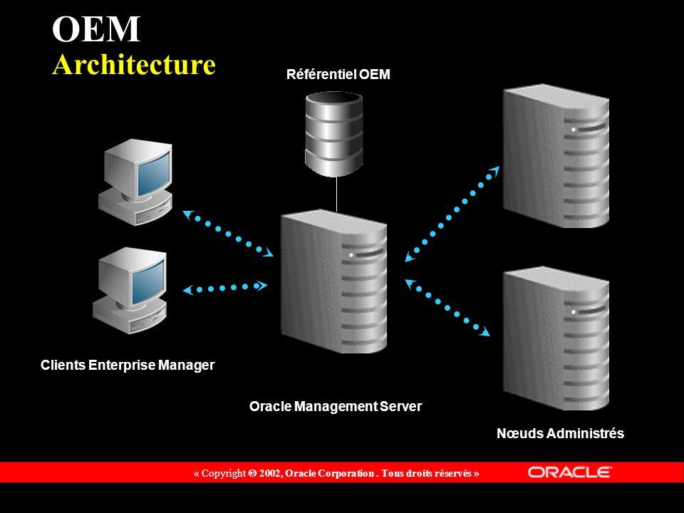 « Copyright 2002, Oracle Corporation. Tous droits réservés » Clients Enterprise Manager Oracle Management Server Nœuds Administrés Référentiel OEM OEM