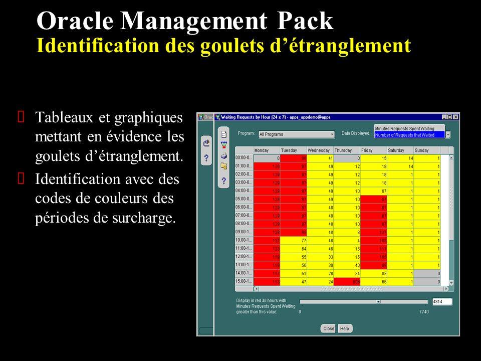 Oracle Management Pack Identification des goulets détranglement Tableaux et graphiques mettant en évidence les goulets détranglement.