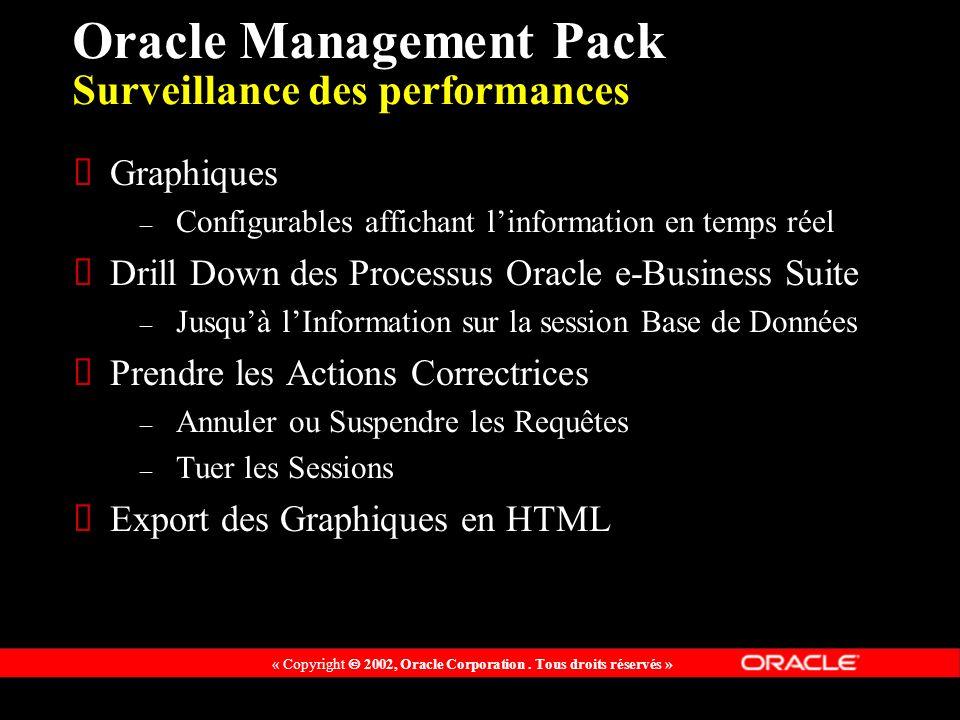 « Copyright 2002, Oracle Corporation. Tous droits réservés » Oracle Management Pack Surveillance des performances Graphiques – Configurables affichant