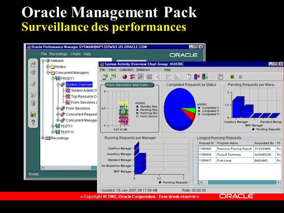 « Copyright 2002, Oracle Corporation. Tous droits réservés » Oracle Management Pack Surveillance des performances