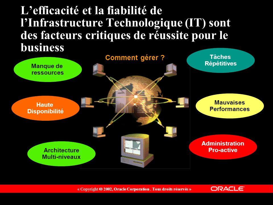 Lefficacité et la fiabilité de lInfrastructure Technologique (IT) sont des facteurs critiques de réussite pour le business Comment gérer ? Manque de r