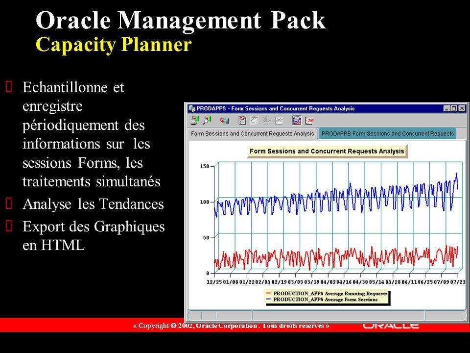 « Copyright 2002, Oracle Corporation. Tous droits réservés » Echantillonne et enregistre périodiquement des informations sur les sessions Forms, les t