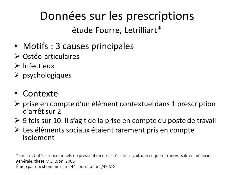 Données sur les prescriptions étude Fourre, Letrilliart * Motifs : 3 causes principales Ostéo-articulaires Infectieux psychologiques Contexte prise en