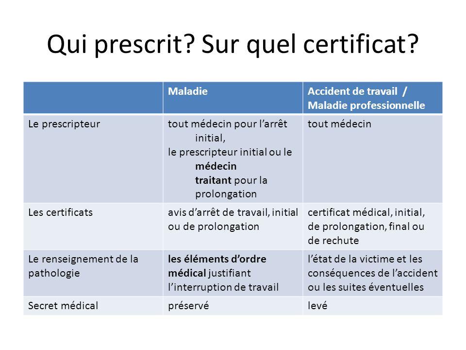Qui prescrit? Sur quel certificat? MaladieAccident de travail / Maladie professionnelle Le prescripteurtout médecin pour larrêt initial, le prescripte