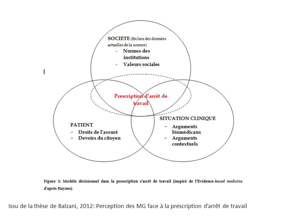 Issu de la thèse de Balzani, 2012: Perception des MG face à la prescription darrêt de travail