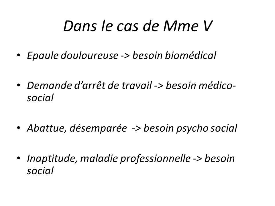 Dans le cas de Mme V Epaule douloureuse -> besoin biomédical Demande darrêt de travail -> besoin médico- social Abattue, désemparée -> besoin psycho s