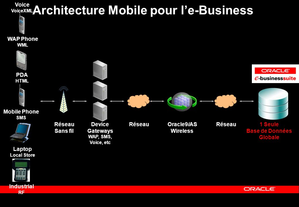 Architecture Mobile pour le-Business WAP Phone WML Réseau Sans fil Oracle9iAS Wireless Réseau1 Seule Base de Données Globale PDA HTML Mobile Phone SMS Laptop Local Store Device Gateways WAP, SMS, Voice, etc Réseau Voice VoiceXML Industrial RF