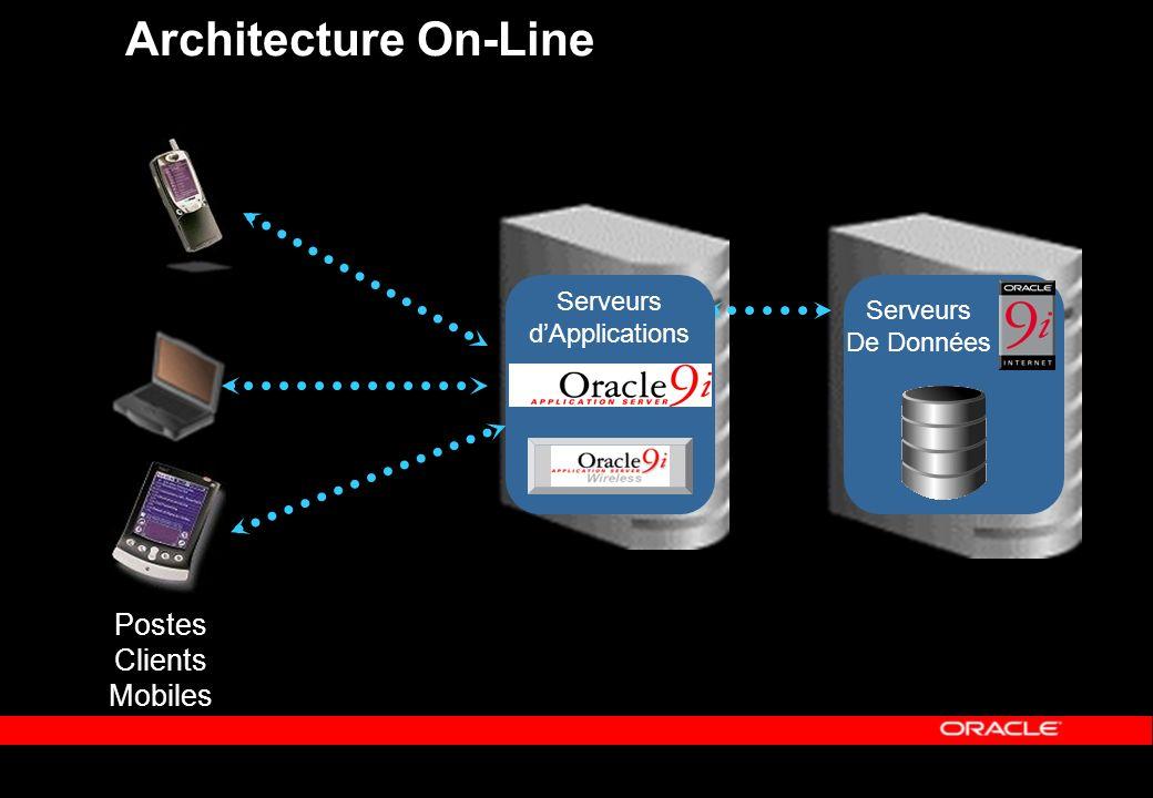 Postes Clients Mobiles Architecture On-Line Serveurs dApplications Serveurs De Données