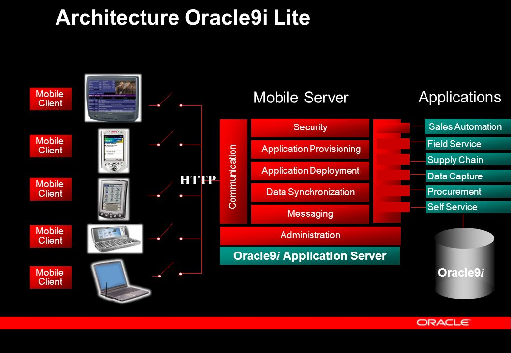 Architecture Oracle9i Lite Security Application Provisioning Application Deployment Messaging Administration Communication Mobile Server Oracle9 i Application Server Data Synchronization Mobile Client Mobile Client Mobile Client Mobile Client Data Capture Supply Chain Procurement Sales Automation Field Service Applications Self Service Mobile Client Oracle9 i HTTP