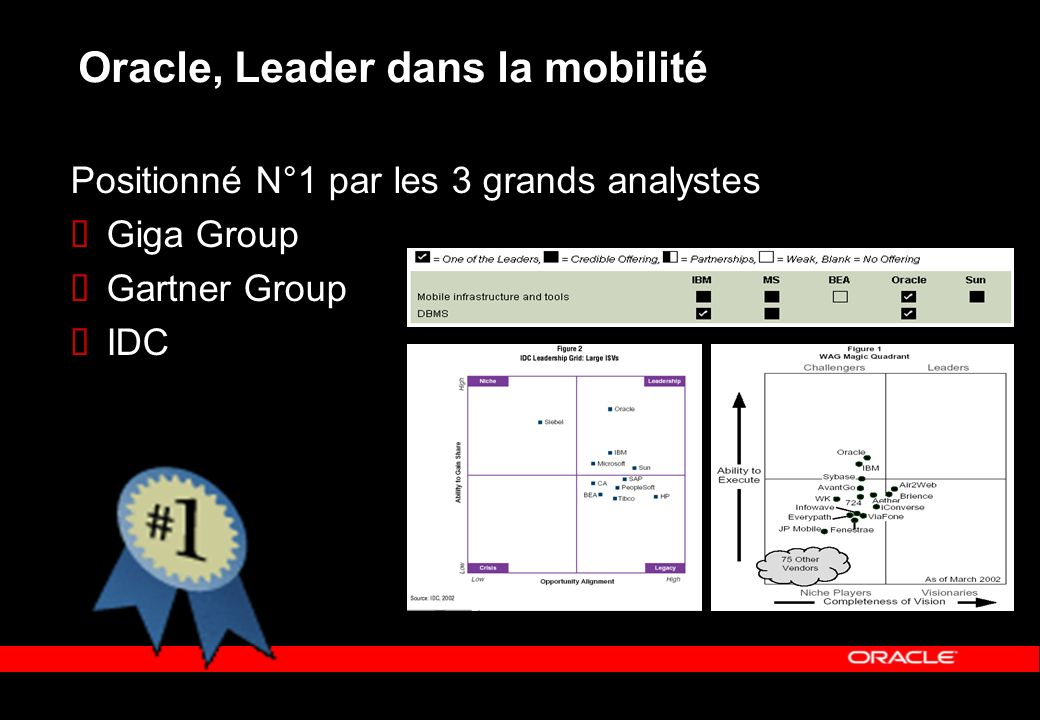 Oracle, Leader dans la mobilité Positionné N°1 par les 3 grands analystes Giga Group Gartner Group IDC