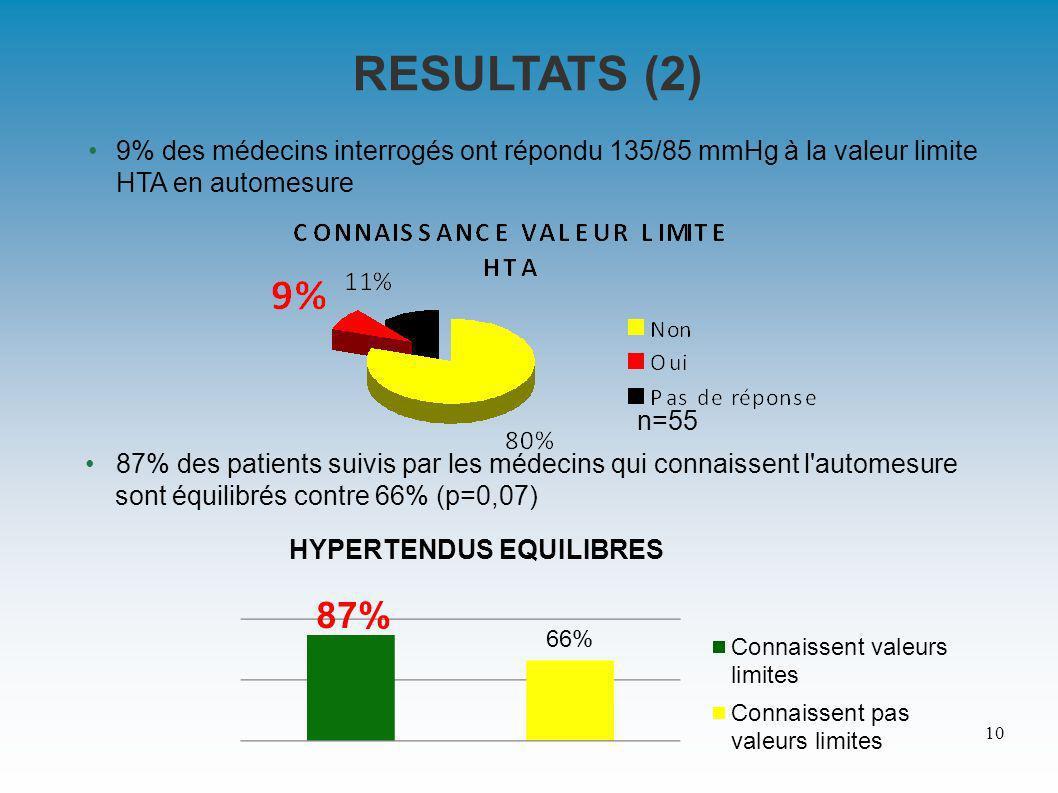 9% des médecins interrogés ont répondu 135/85 mmHg à la valeur limite HTA en automesure 87% des patients suivis par les médecins qui connaissent l automesure sont équilibrés contre 66% (p=0,07) RESULTATS (2) 10 n=55
