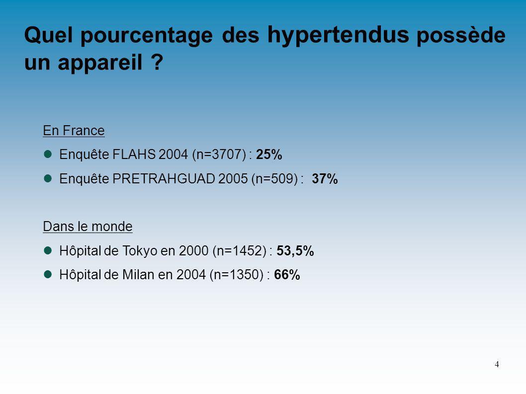 En France Enquête FLAHS 2004 (n=3707) : 25% Enquête PRETRAHGUAD 2005 (n=509) : 37% Dans le monde Hôpital de Tokyo en 2000 (n=1452) : 53,5% Hôpital de Milan en 2004 (n=1350) : 66% Quel pourcentage des hypertendus possède un appareil .