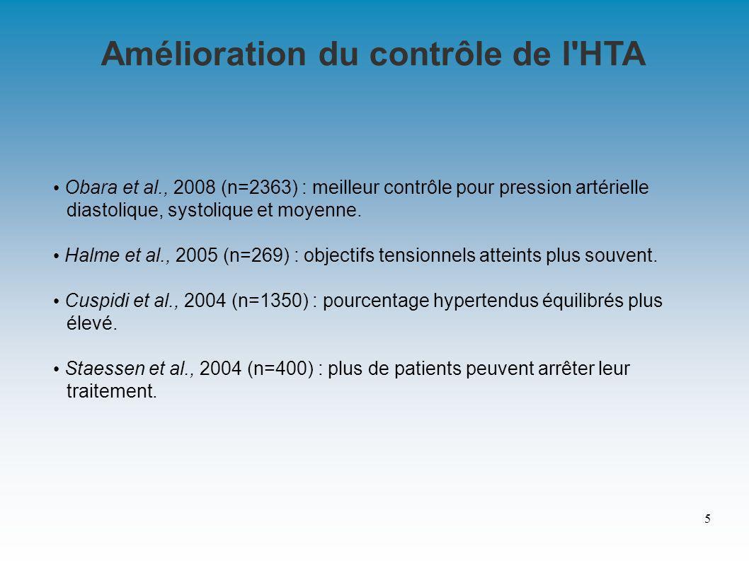 Amélioration du contrôle de l HTA Obara et al., 2008 (n=2363) : meilleur contrôle pour pression artérielle diastolique, systolique et moyenne.