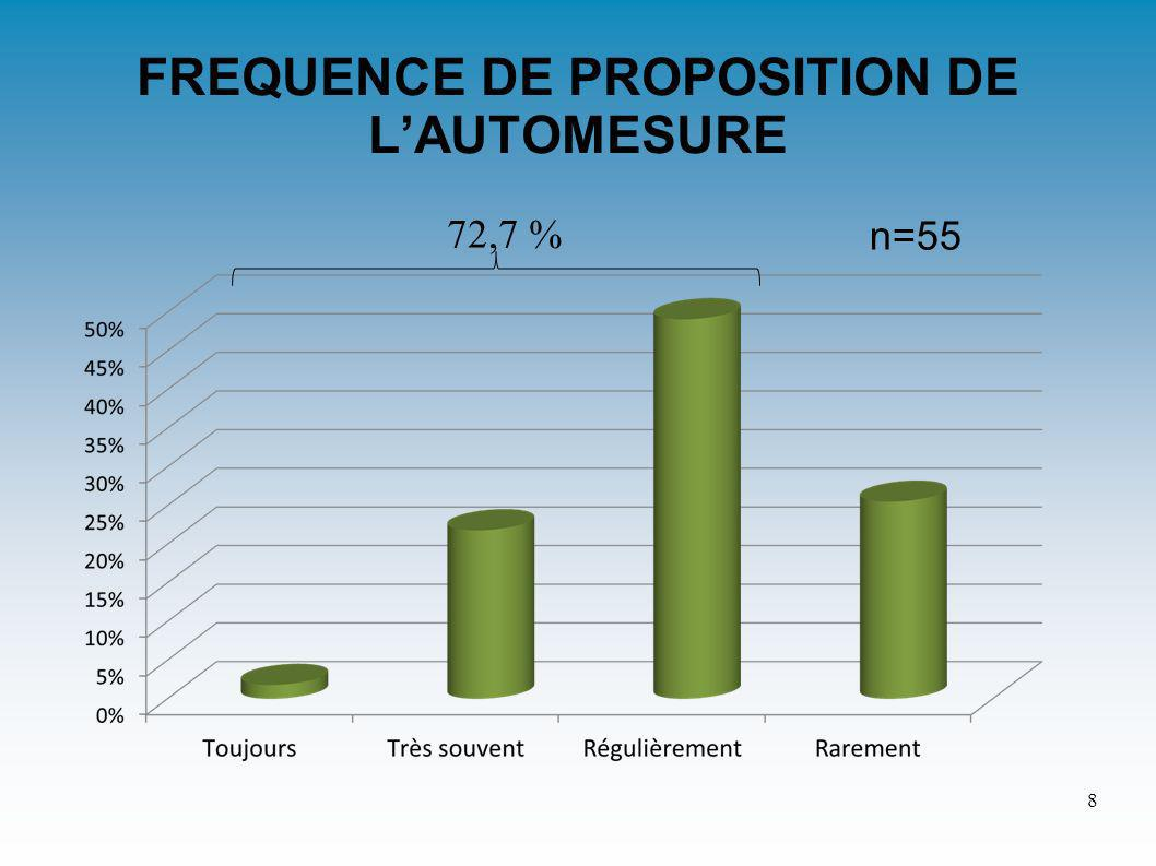FREQUENCE DE PROPOSITION DE LAUTOMESURE 72,7 % 8 n=55