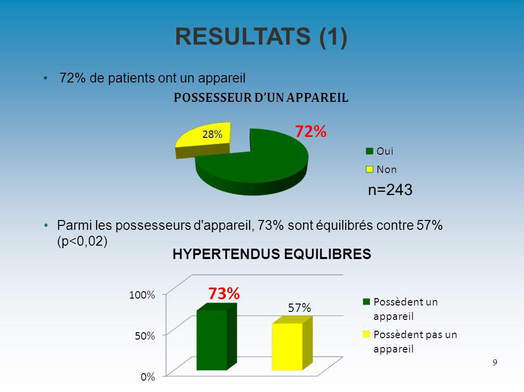RESULTATS (1) 72% de patients ont un appareil Parmi les possesseurs d appareil, 73% sont équilibrés contre 57% (p<0,02) 9 n=243