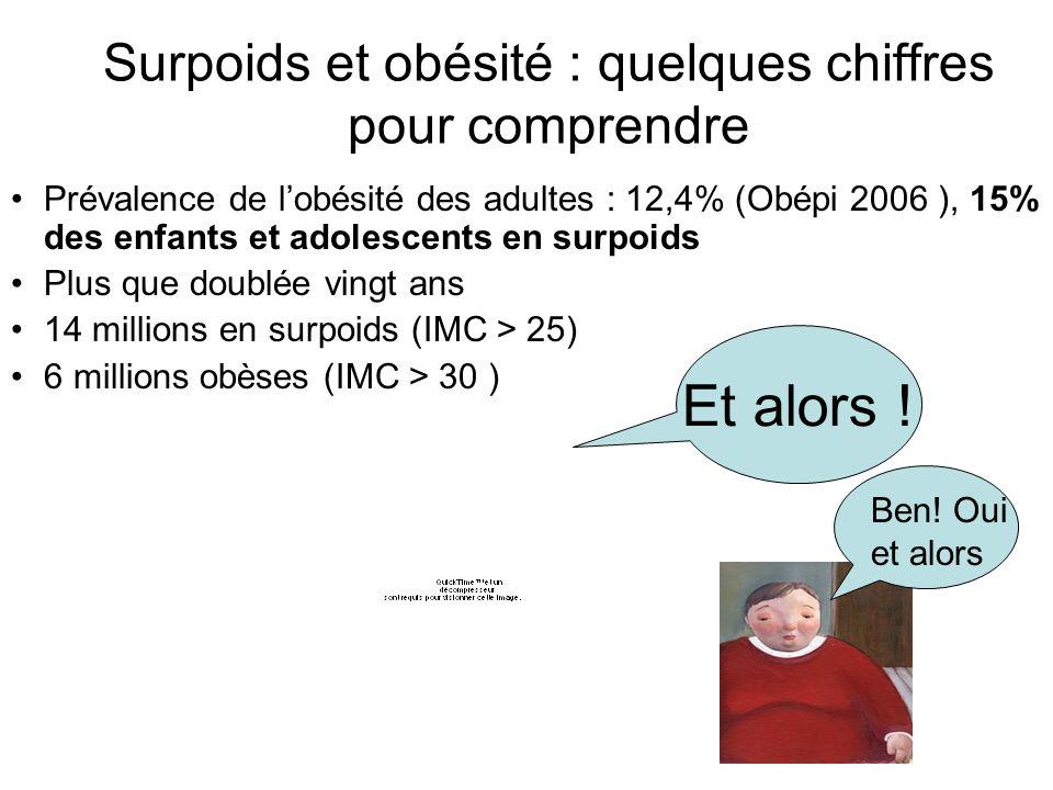 Surpoids et obésité : quelques chiffres pour comprendre Prévalence de lobésité des adultes : 12,4% (Obépi 2006 ), 15% des enfants et adolescents en surpoids Plus que doublée vingt ans 14 millions en surpoids (IMC > 25) 6 millions obèses (IMC > 30 ) Et alors .