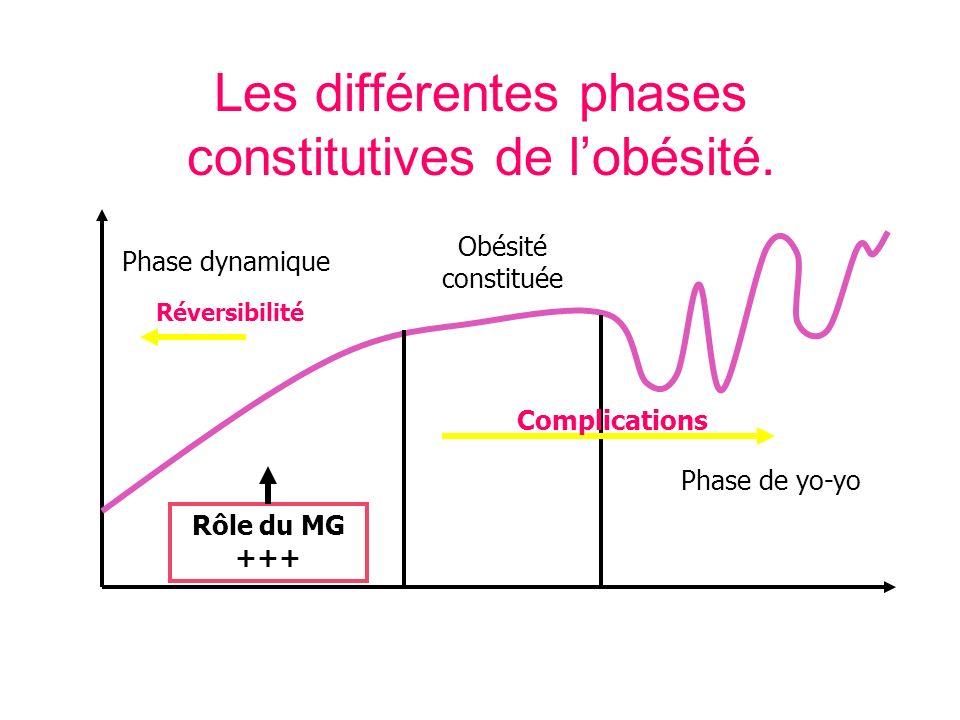Phase dynamique Phase de yo-yo Obésité constituée Rôle du MG +++ Complications Réversibilité