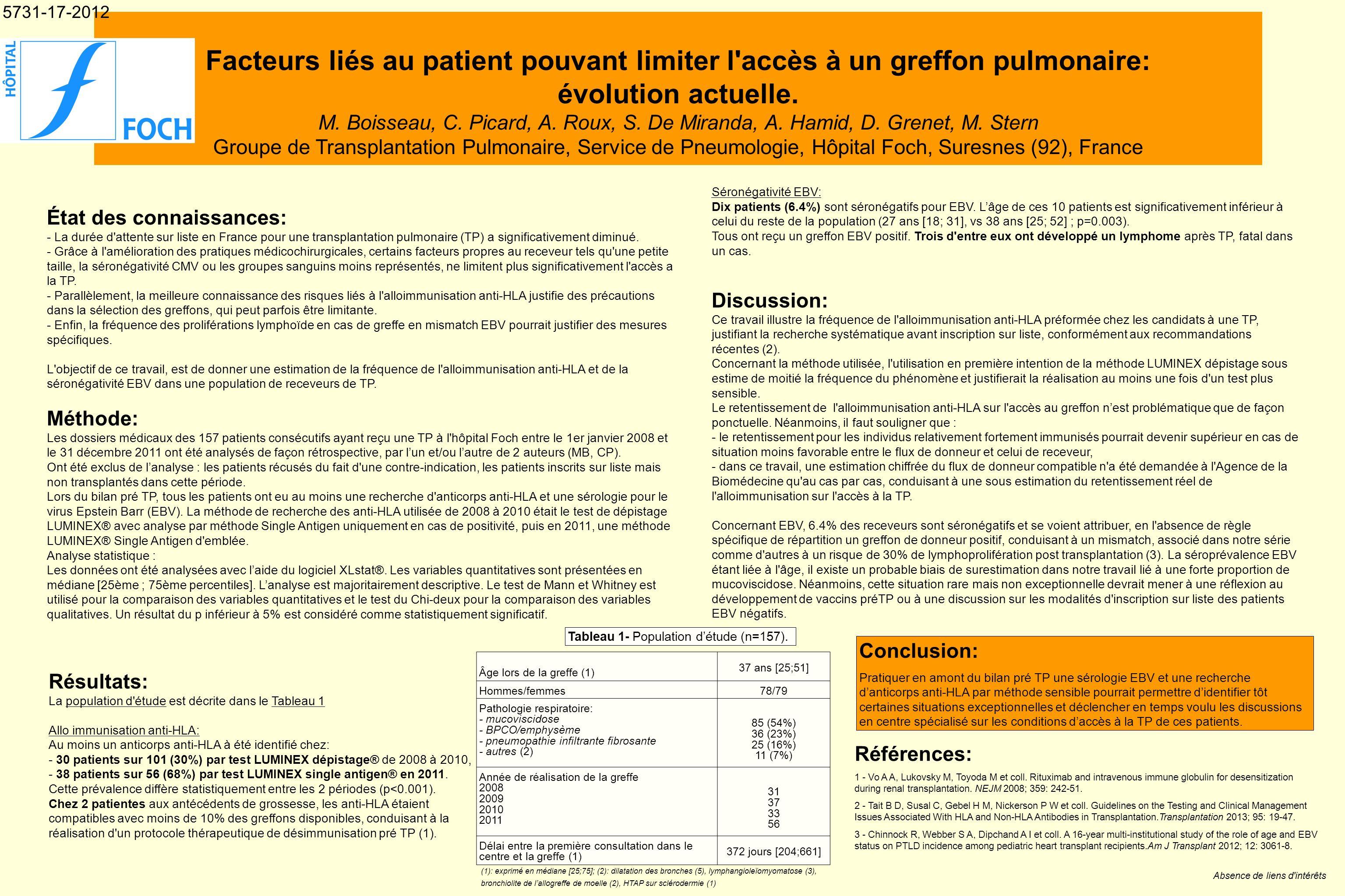 Facteurs liés au patient pouvant limiter l'accès à un greffon pulmonaire: évolution actuelle. M. Boisseau, C. Picard, A. Roux, S. De Miranda, A. Hamid