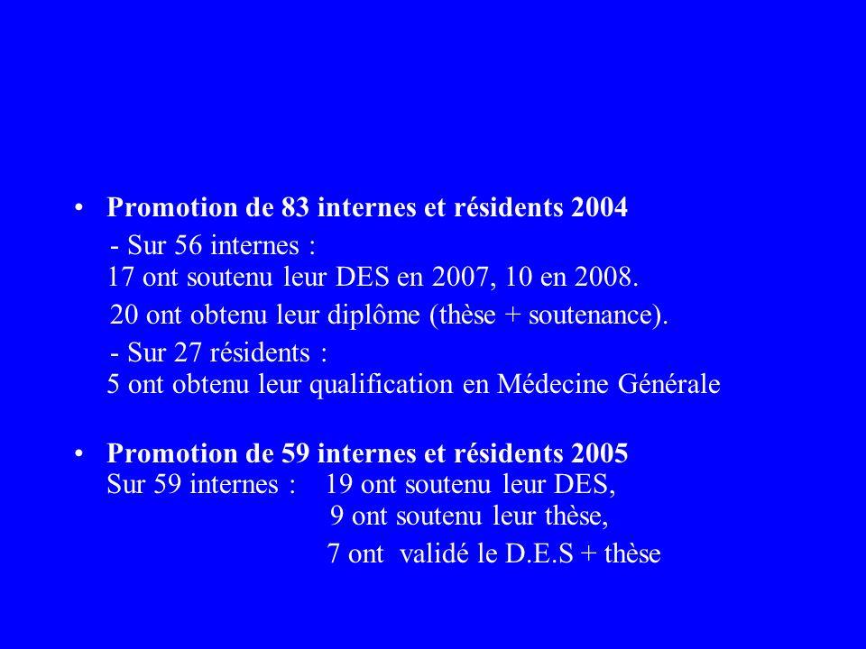 Promotion de 83 internes et résidents 2004 - Sur 56 internes : 17 ont soutenu leur DES en 2007, 10 en 2008. 20 ont obtenu leur diplôme (thèse + souten