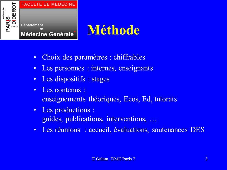 E Galam DMG Paris 73 Méthode Choix des paramètres : chiffrables Les personnes : internes, enseignants Les dispositifs : stages Les contenus : enseigne