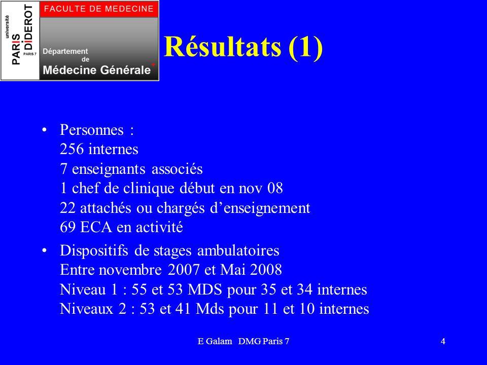 E Galam DMG Paris 74 Résultats (1) Personnes : 256 internes 7 enseignants associés 1 chef de clinique début en nov 08 22 attachés ou chargés denseigne