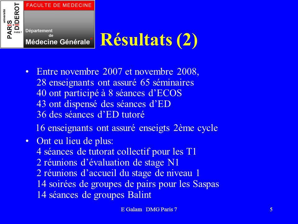 E Galam DMG Paris 75 Résultats (2) Entre novembre 2007 et novembre 2008, 28 enseignants ont assuré 65 séminaires 40 ont participé à 8 séances dECOS 43