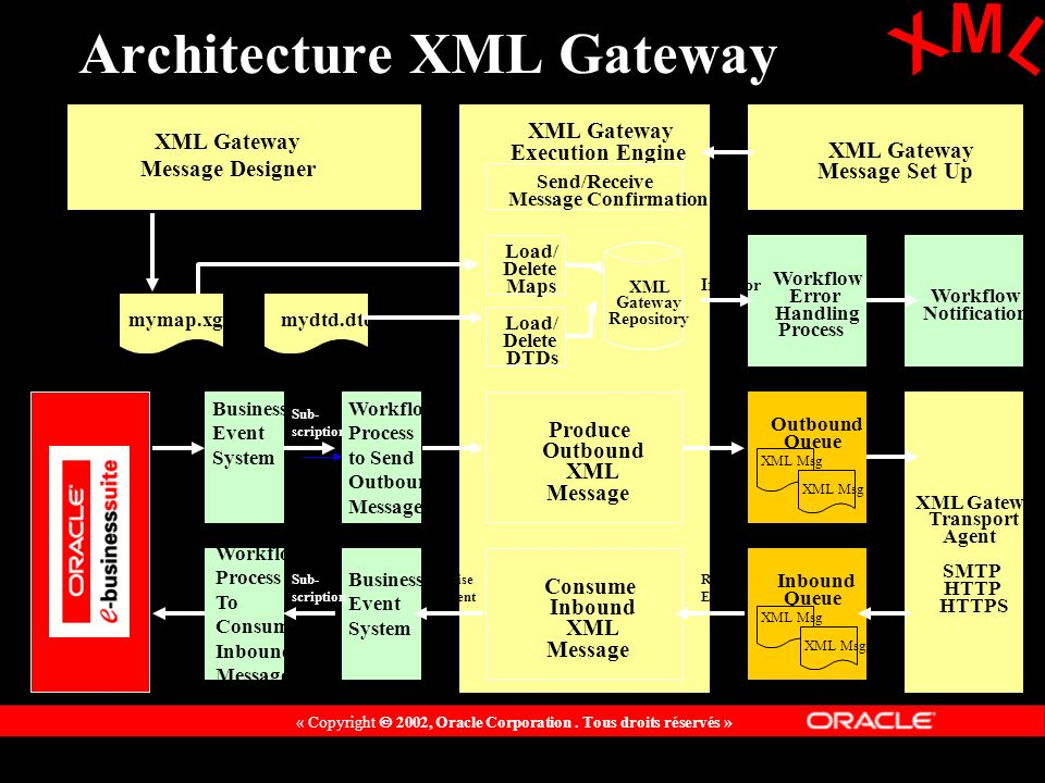« Copyright 2002, Oracle Corporation. Tous droits réservés » Architecture XML Gateway XML Gateway Message Designer mymap.xgm XML Gateway Execution Eng