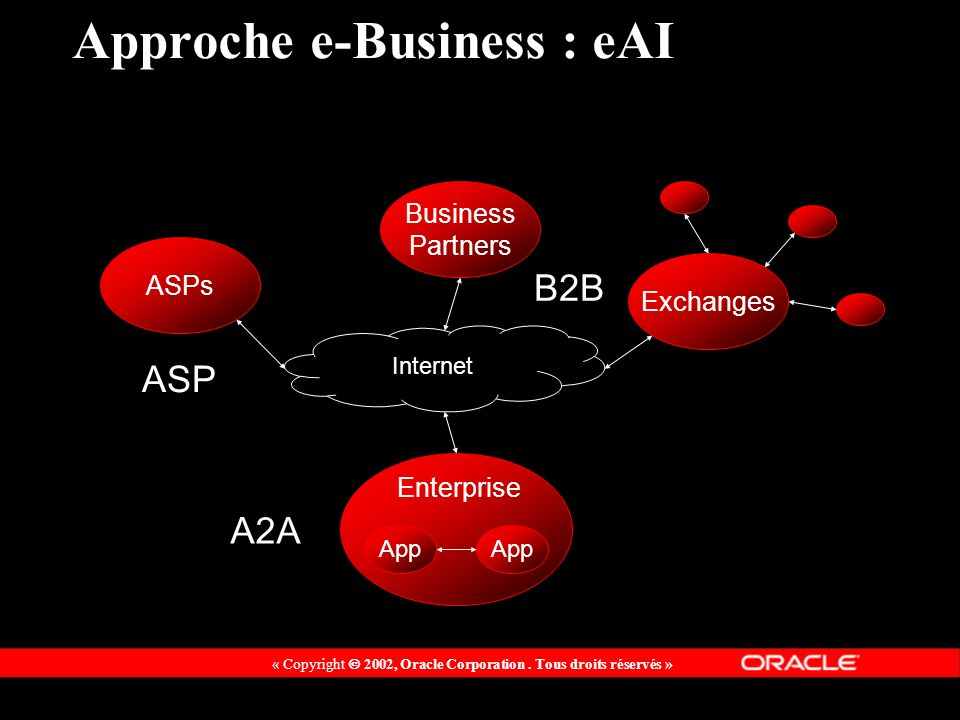 « Copyright 2002, Oracle Corporation. Tous droits réservés » App Business Partners ASPs Exchanges App Enterprise Approche e-Business : eAI Internet A2