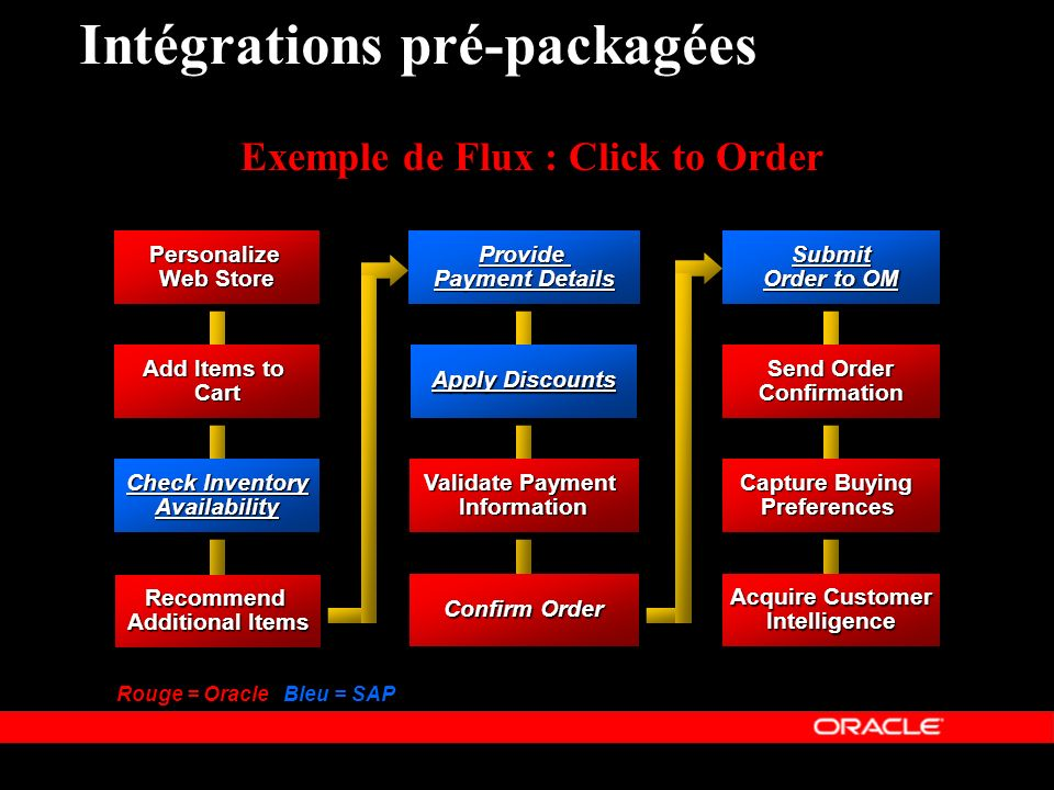 « Copyright 2002, Oracle Corporation. Tous droits réservés » Intégrations pré-packagées Confirm Order Personalize Web Store Personalize Add Items to C