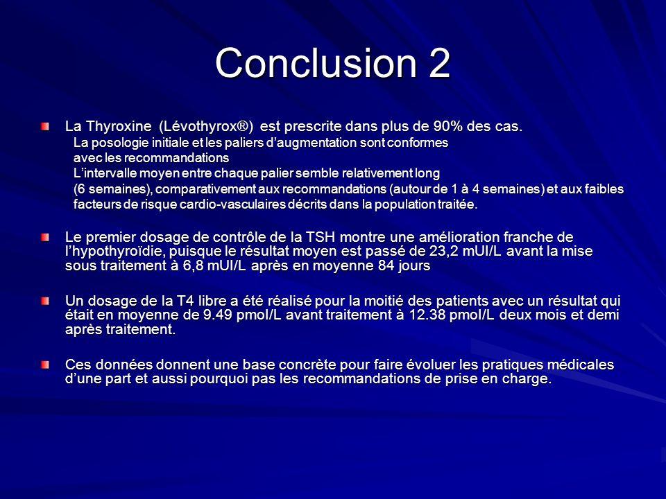 Conclusion 2 La Thyroxine (Lévothyrox®) est prescrite dans plus de 90% des cas. La posologie initiale et les paliers daugmentation sont conformes avec