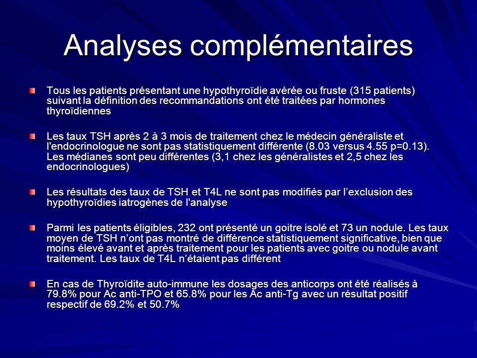Analyses complémentaires Tous les patients présentant une hypothyroïdie avérée ou fruste (315 patients) suivant la définition des recommandations ont