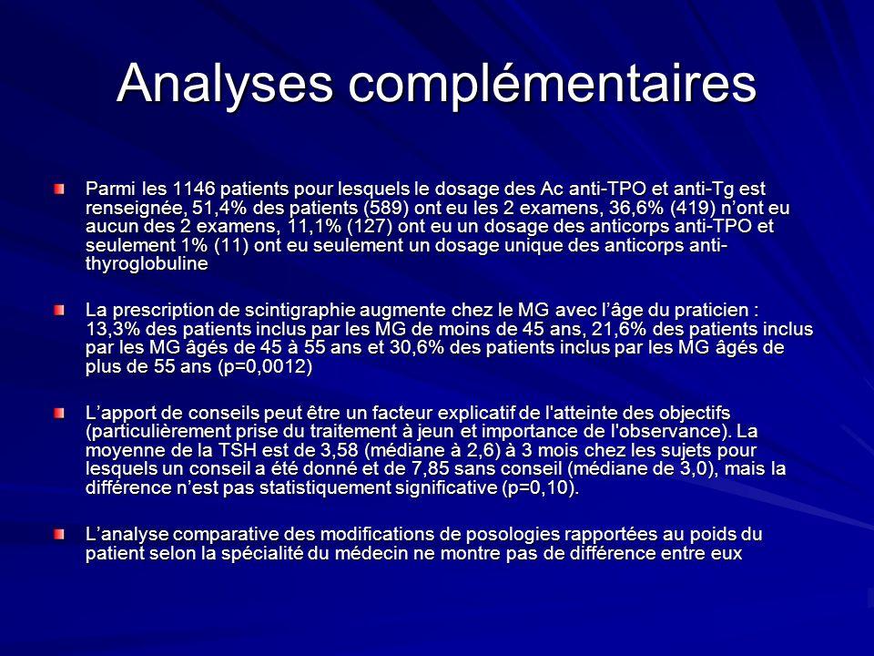 Analyses complémentaires Parmi les 1146 patients pour lesquels le dosage des Ac anti-TPO et anti-Tg est renseignée, 51,4% des patients (589) ont eu le