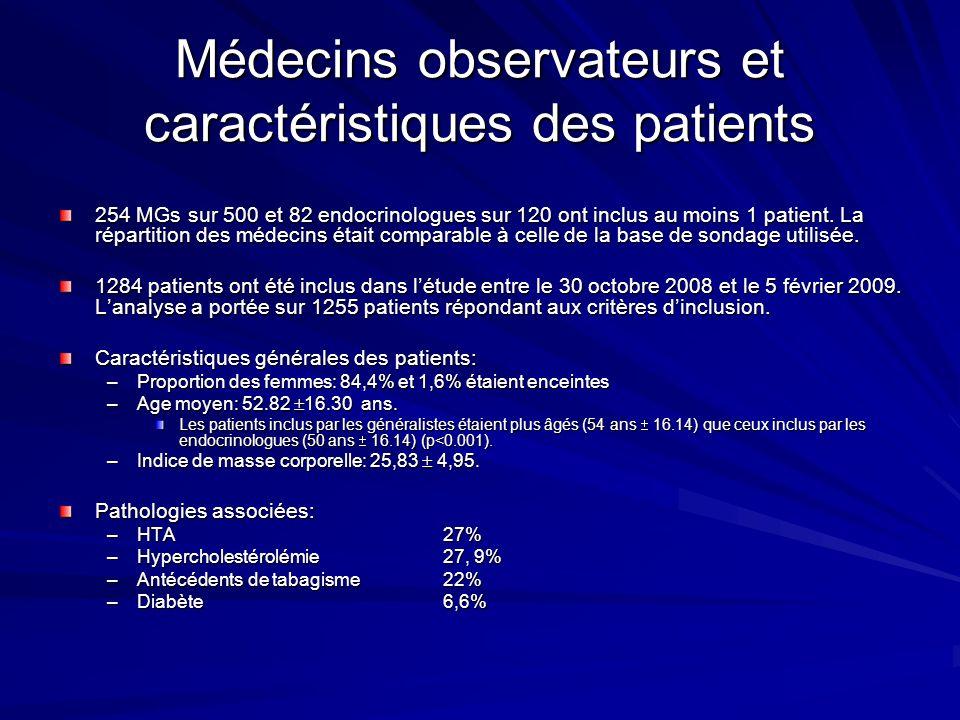 Médecins observateurs et caractéristiques des patients 254 MGs sur 500 et 82 endocrinologues sur 120 ont inclus au moins 1 patient. La répartition des