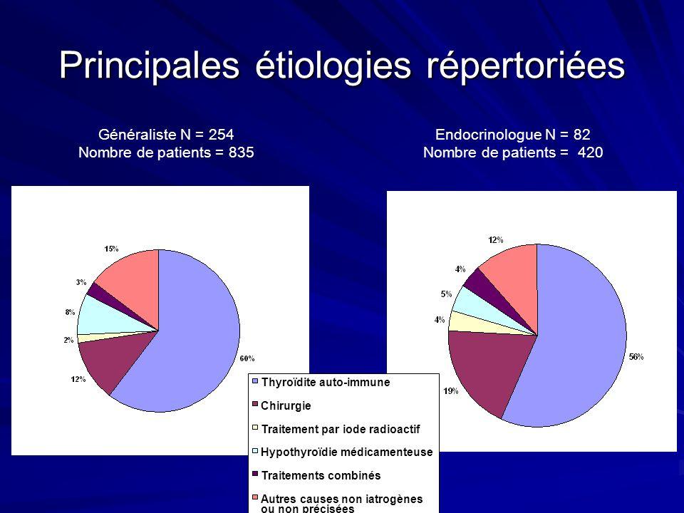 Signes cliniques dhypothyroïdie rapportés N = 1255 patients Fatigue89.0% Prise de poids 53.4% Signes digestifs 34.7% Intolérance au froid 33.2% Signes musculaires 27.6% Signes cutanés 24.8% Signes neurologiques 13.4% Signes cardiovasculaires 8.4%