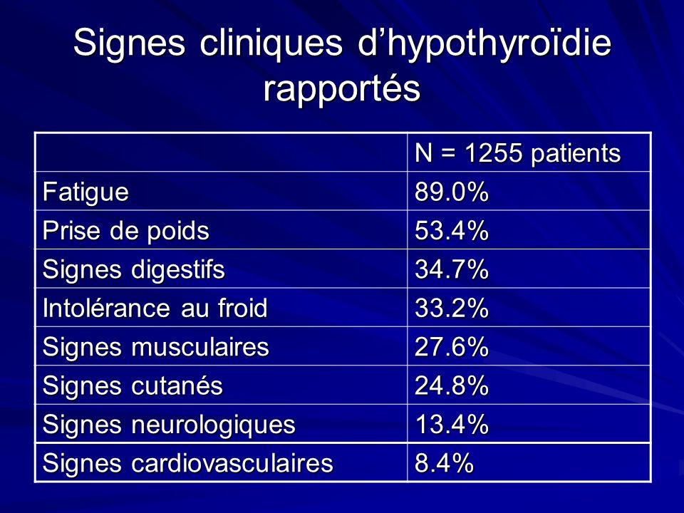 Examens complémentaires de la thyroïde Généraliste Nbre de patients = 835 Endocrinologue Nbre de patients = 420 p TSH mUI/L Normes (0,4 – 4)780 (94.8%)356 (86.4%) Moyenne (écart type)24.63 (114.28)20.15 (39.31) Médiane8.638.1 T4 libre (pmol/L)426 (51.4%)252 (60.9%)0.0017 Moyenne (écart type)9.60 (9.85)9.30 (6.92) Médiane8.959.03 Anticorps anti-TPO réaliséréalisé 468 (59.4%) positifs 316: (67.6%) réalisé 289 (71.6%) positifs 210: (72.6%) <0.001 Anticorps anti-thyroglobulineréalisé 415 (54.0%) positifs 247 (59.5%) réalisé 190 (49.2%) positifs 122 (64.2%) 0.1692 Examens morphologiques Echographie thyroïdienne Scintigraphie thyroïdienne 652 (78.1%) 641 (98.3 %) 151 (23.2%) 304 (72.4%) 295 (97.0%) 29 (9.5%) 0.0252 0.2001 <0.001