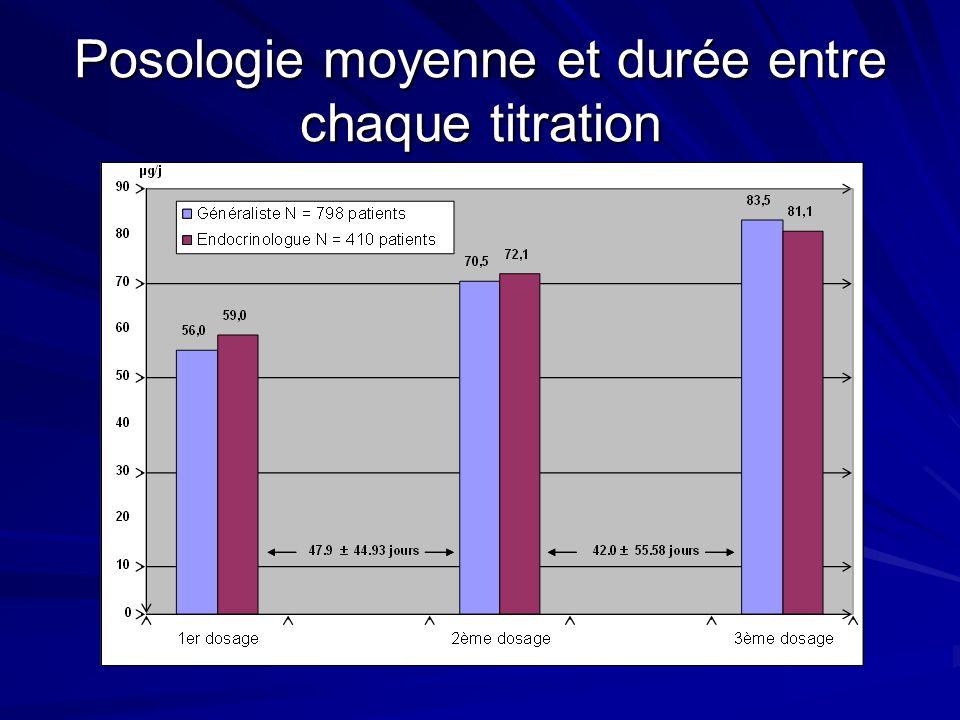 Premier contrôle après traitement de la TSH et T4L N = 1208 patients (96%) TSH de contrôle réalisée après début du traitement (mUI/L) 1140 (94.4%) - Moyenne (SD) - Médiane 6.83 (43.66) - 3 T4 libre de contrôle réalisée après début du traitement (pmoI/L) 602 (49.8%) - Moyenne (SD) - Médiane 12.38 (10.98) - 12.77