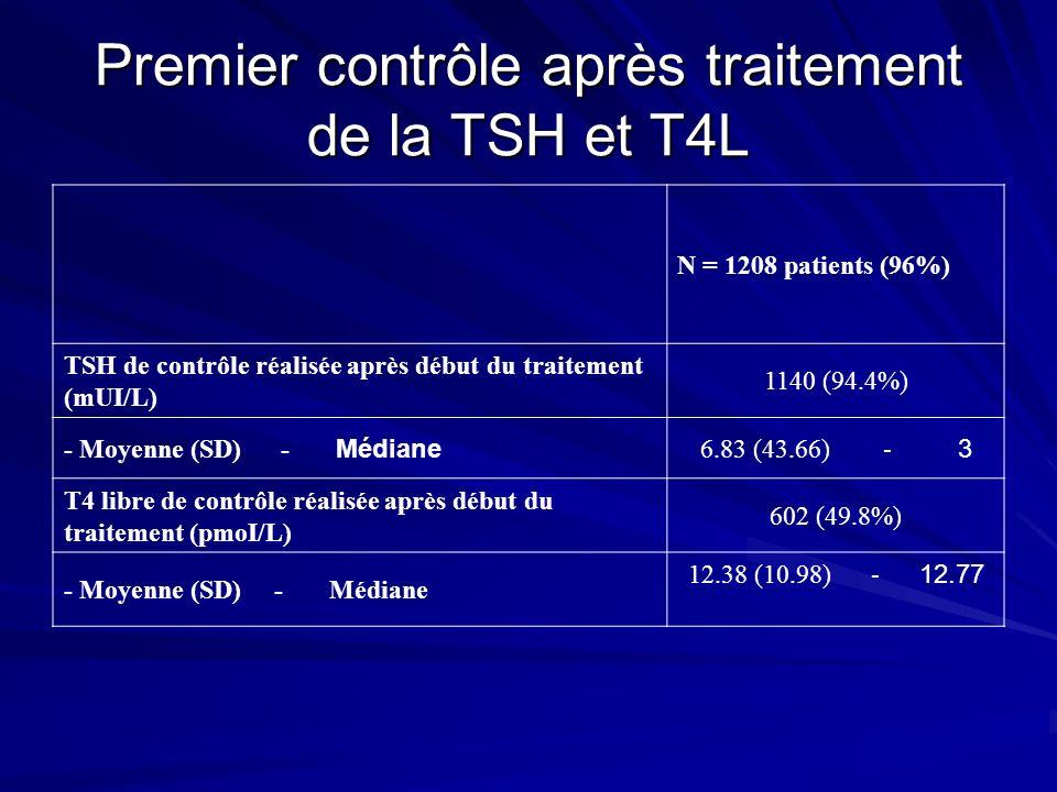 Premier contrôle après traitement de la TSH et T4L N = 1208 patients (96%) TSH de contrôle réalisée après début du traitement (mUI/L) 1140 (94.4%) - M