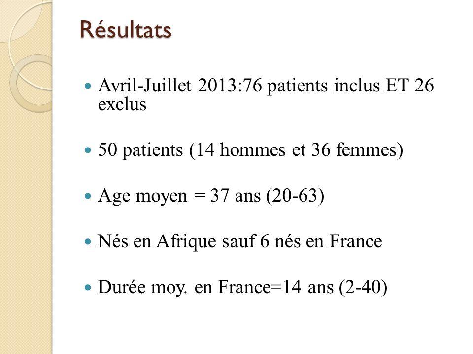 Résultats Avril-Juillet 2013:76 patients inclus ET 26 exclus 50 patients (14 hommes et 36 femmes) Age moyen = 37 ans (20-63) Nés en Afrique sauf 6 nés