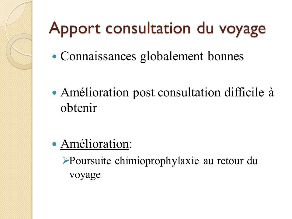 Apport consultation du voyage Connaissances globalement bonnes Amélioration post consultation difficile à obtenir Amélioration: Poursuite chimioprophy