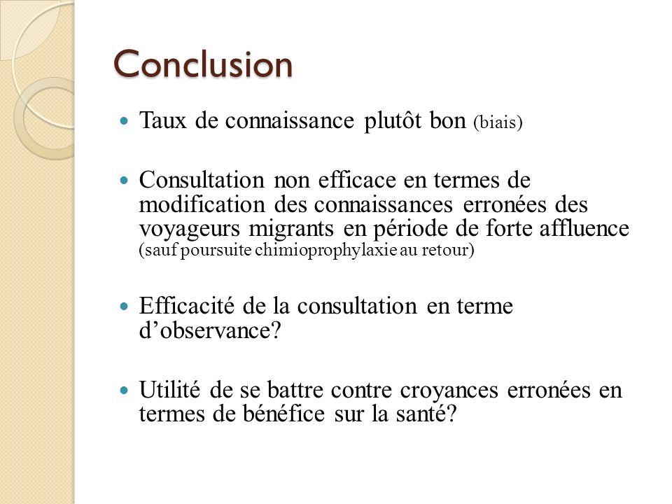Conclusion Taux de connaissance plutôt bon (biais) Consultation non efficace en termes de modification des connaissances erronées des voyageurs migran