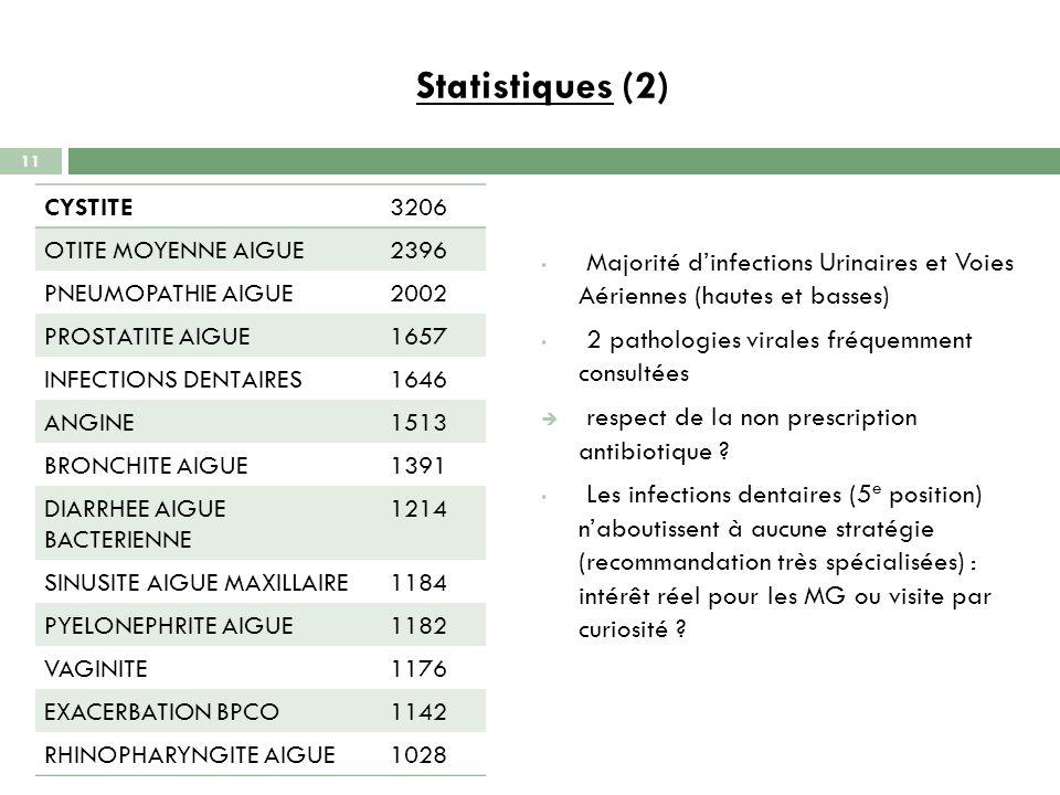 Statistiques (2) CYSTITE3206 OTITE MOYENNE AIGUE2396 PNEUMOPATHIE AIGUE2002 PROSTATITE AIGUE1657 INFECTIONS DENTAIRES1646 ANGINE1513 BRONCHITE AIGUE13