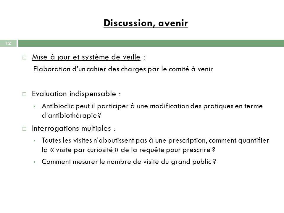 Discussion, avenir Mise à jour et système de veille : Elaboration dun cahier des charges par le comité à venir Evaluation indispensable : Antibioclic