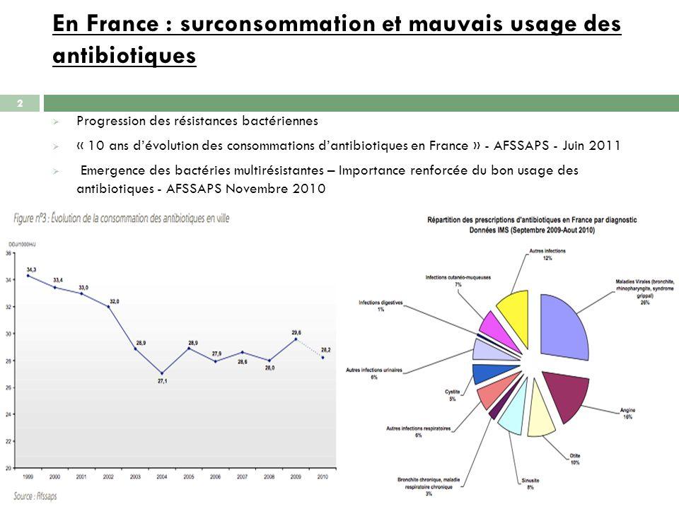En France : surconsommation et mauvais usage des antibiotiques Progression des résistances bactériennes « 10 ans dévolution des consommations dantibio