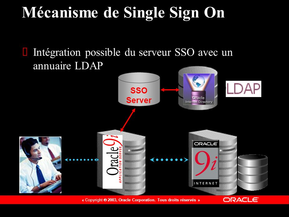 « Copyright 2003, Oracle Corporation. Tous droits réservés » SSO Server Mécanisme de Single Sign On Intégration possible du serveur SSO avec un annuai