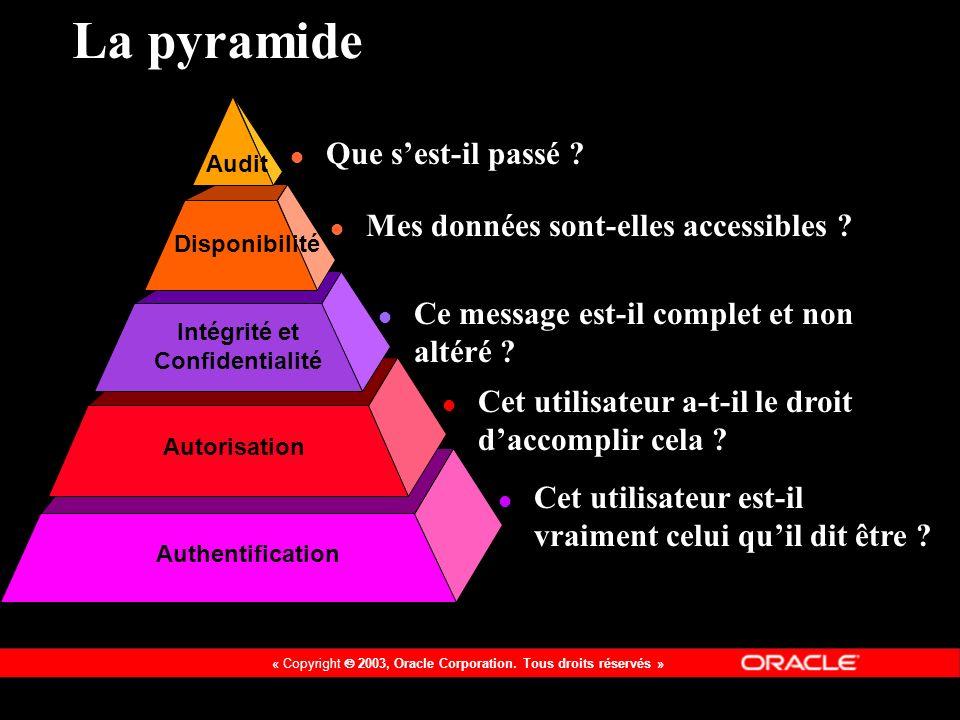 « Copyright 2003, Oracle Corporation. Tous droits réservés » Solution e-Business Suite