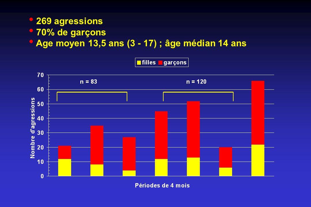 269 agressions 70% de garçons Age moyen 13,5 ans (3 - 17) ; âge médian 14 ans