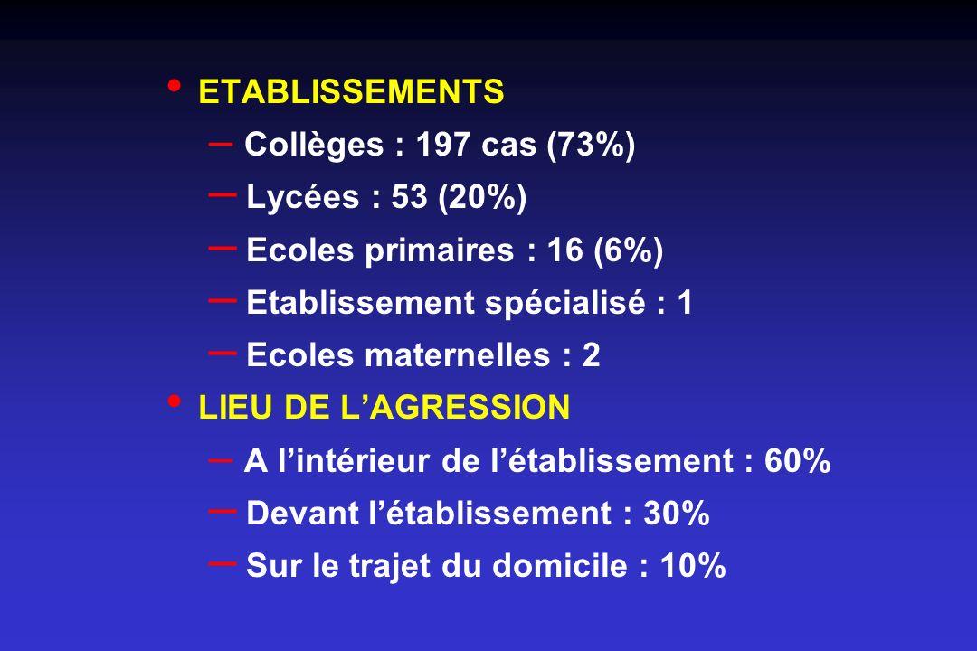 ETABLISSEMENTS – Collèges : 197 cas (73%) – Lycées : 53 (20%) – Ecoles primaires : 16 (6%) – Etablissement spécialisé : 1 – Ecoles maternelles : 2 LIE