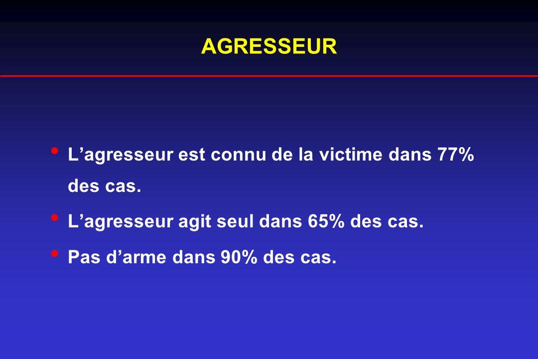 AGRESSEUR Lagresseur est connu de la victime dans 77% des cas. Lagresseur agit seul dans 65% des cas. Pas darme dans 90% des cas.